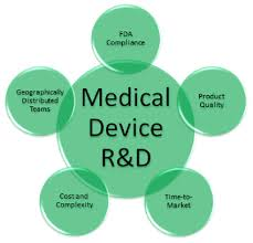 Do you know the Clinical Research Regulations for Medical Devices?