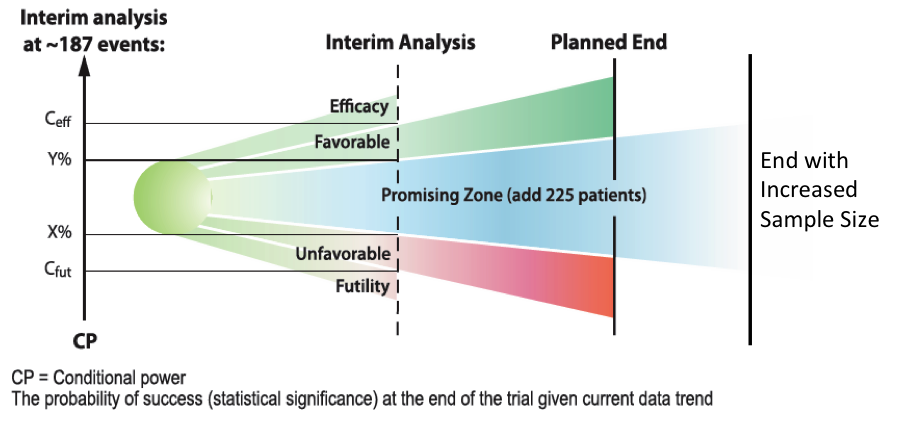Adaptive clinical trials: a more agile approach to clinical trials design